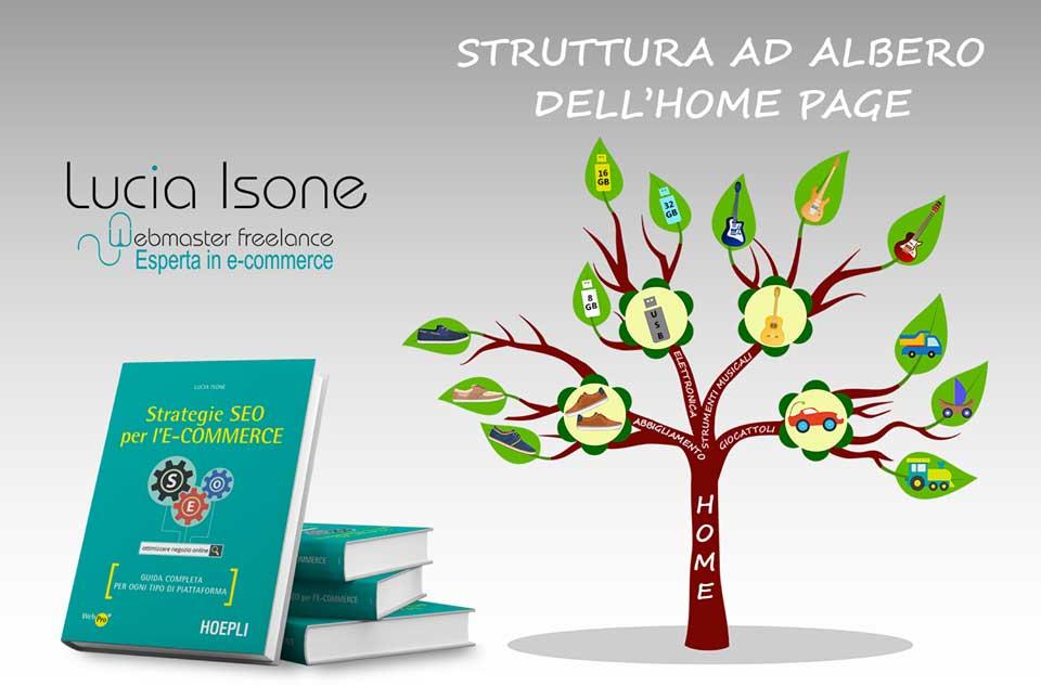 struttura ad albero dell'homepage